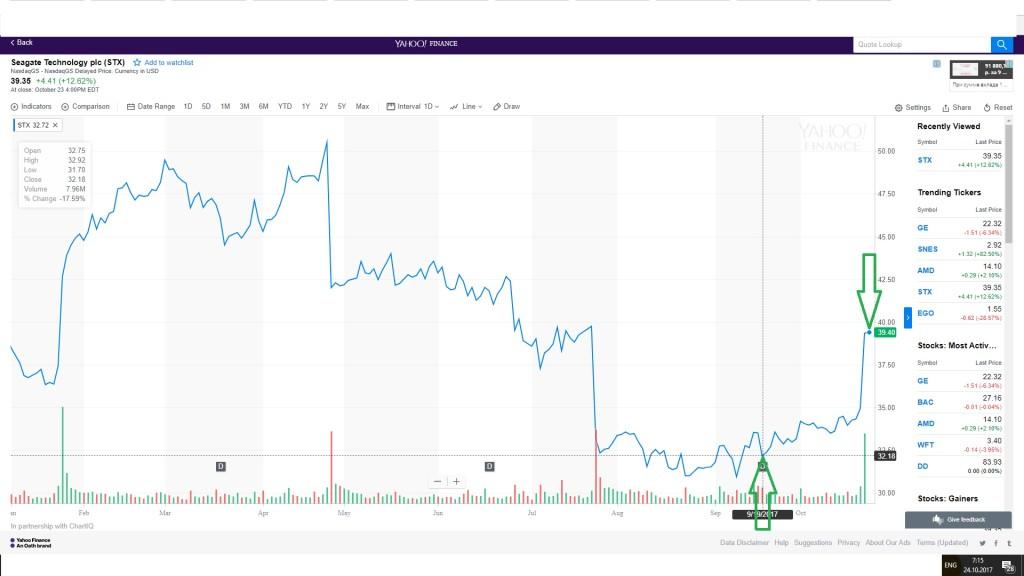 Seagate Technology plc (STX) прибыль зафиксирована, личные сделки Андрей Черных