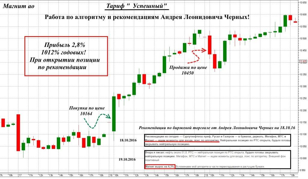 Рекомендации Андрея Черных 1012% годовых