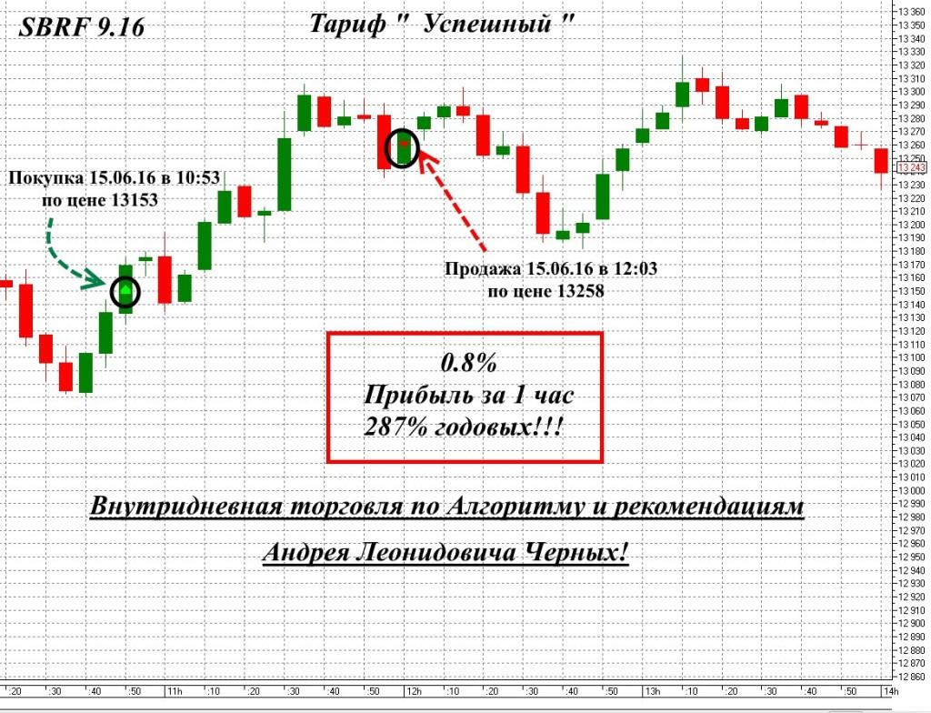 Рекомендации Андрея Черных 287% годовых