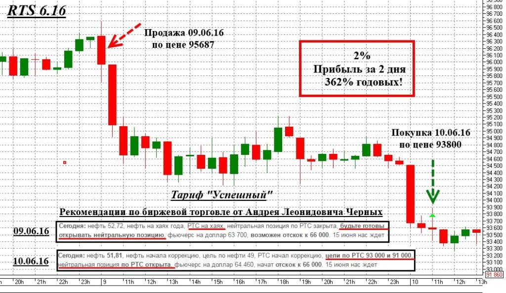 Рекомендации Андрея Черных 362% годовых