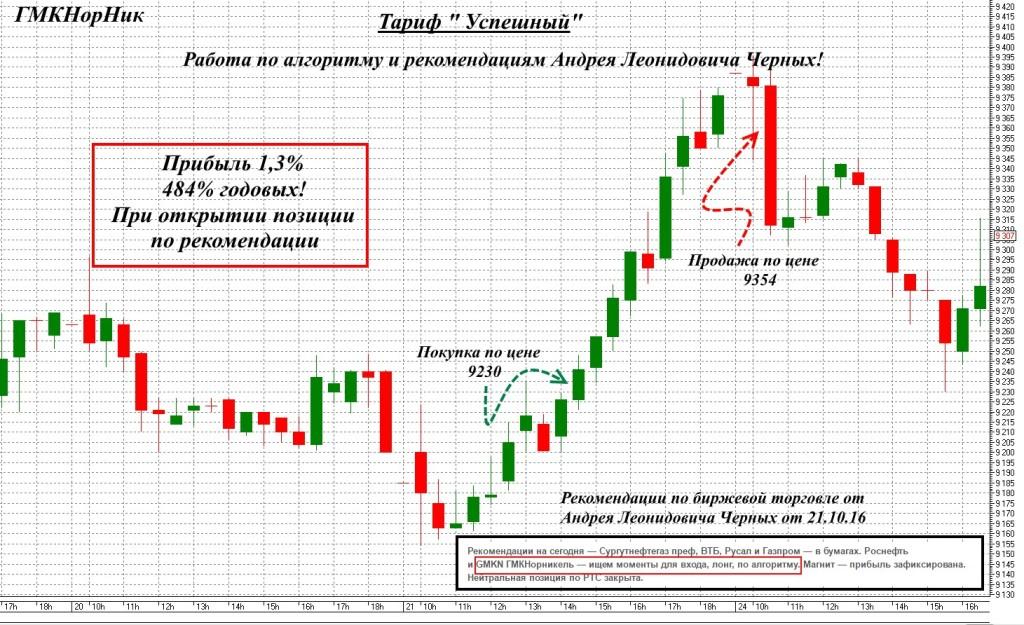 Рекомендации Андрея Черных 484% годовых
