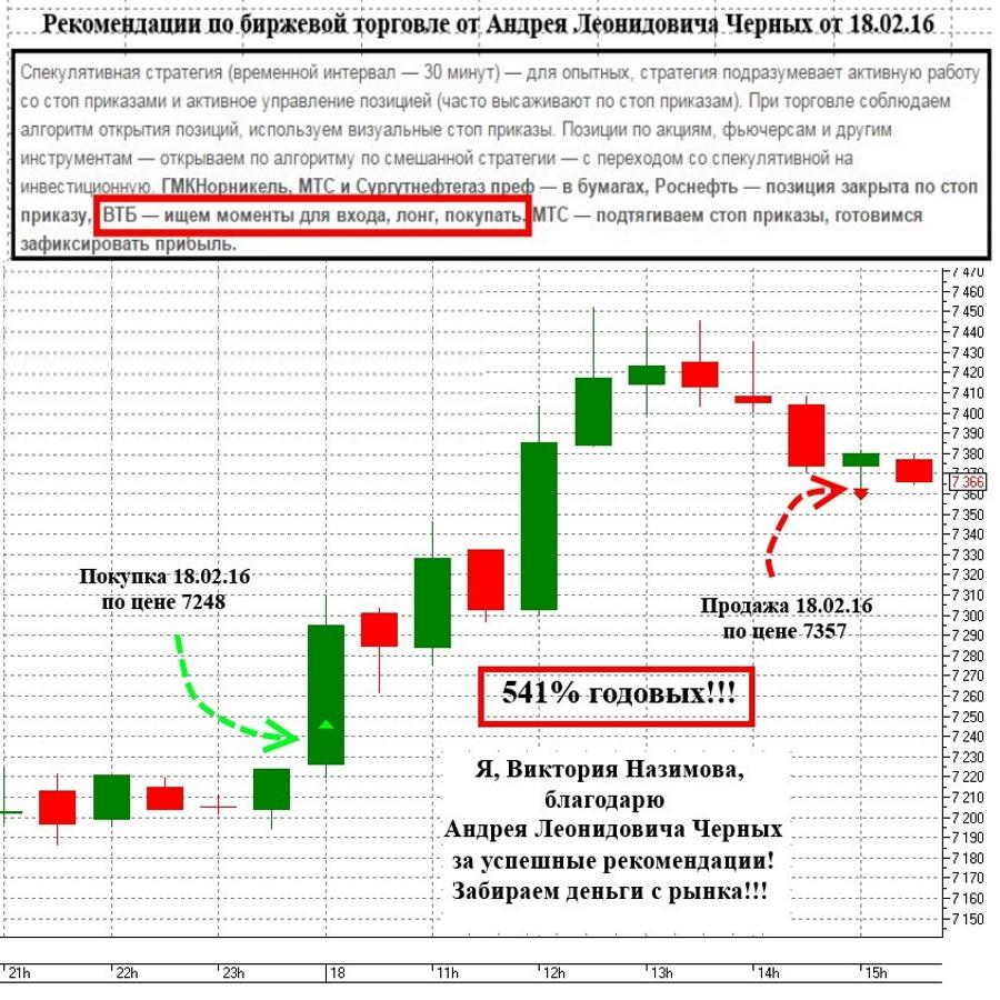 Рекомендации Андрея Черных ВТБ отзыв Виктории Назимовой